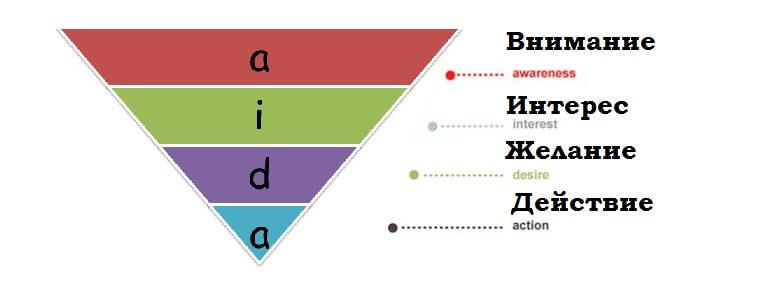 Как делать рекламу и как рекламировать: формула АИДА