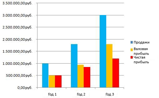 финансовый раздел бизнес плана - основные показатели