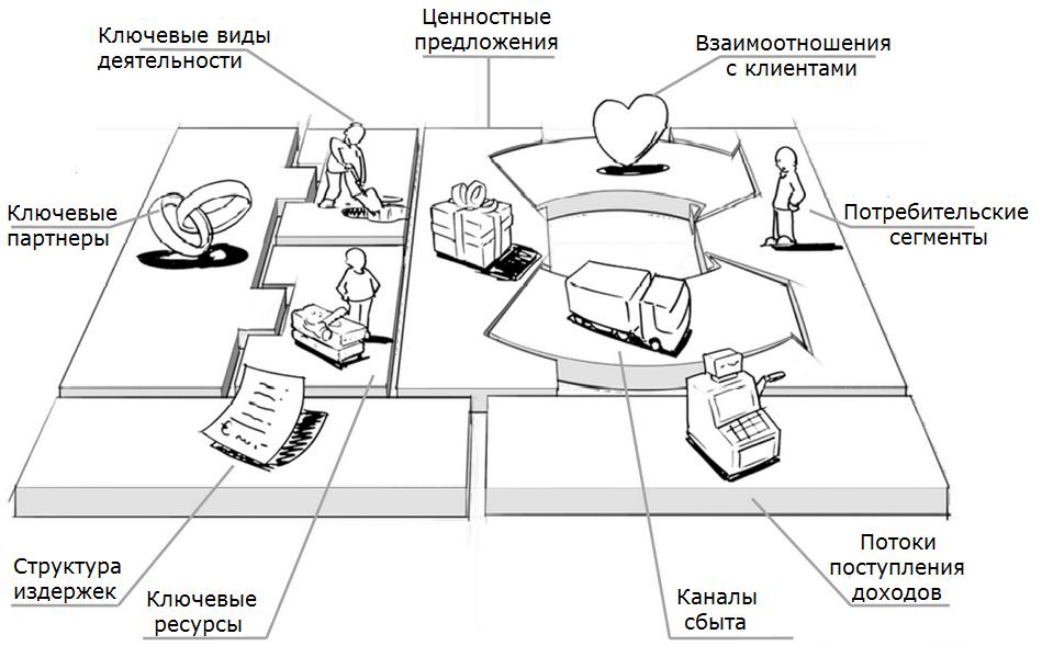 Разработка бизнес-концепции